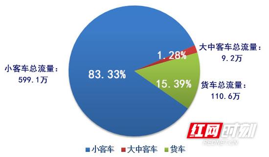 2021年元旦假期通行湖南高速车型分布情况。