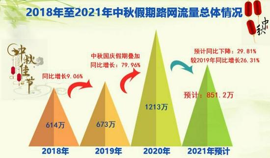 中秋小长假全省高速公路总流量预计为 851.2 万辆
