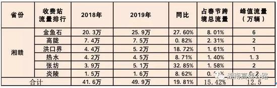 湘桂两省流量分析