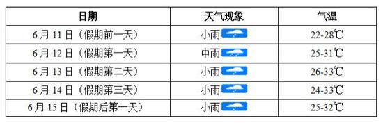 """重要提醒!长沙上榜端午假期""""最热目的地""""前十名,今日这个"""
