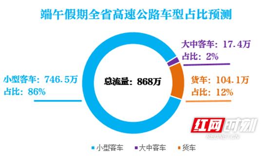 预计端午期间全省高速公路路网车型主要以小型客车出行为主,流量约为746.5万辆,占比达86%以上。