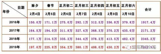 (三)2019年春节期间流量趋势图
