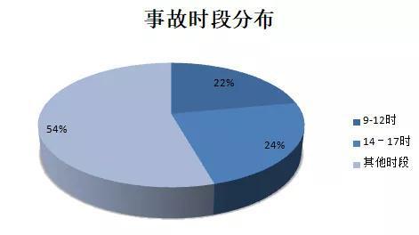 2015-2017年中秋节期间交通事故原因分析