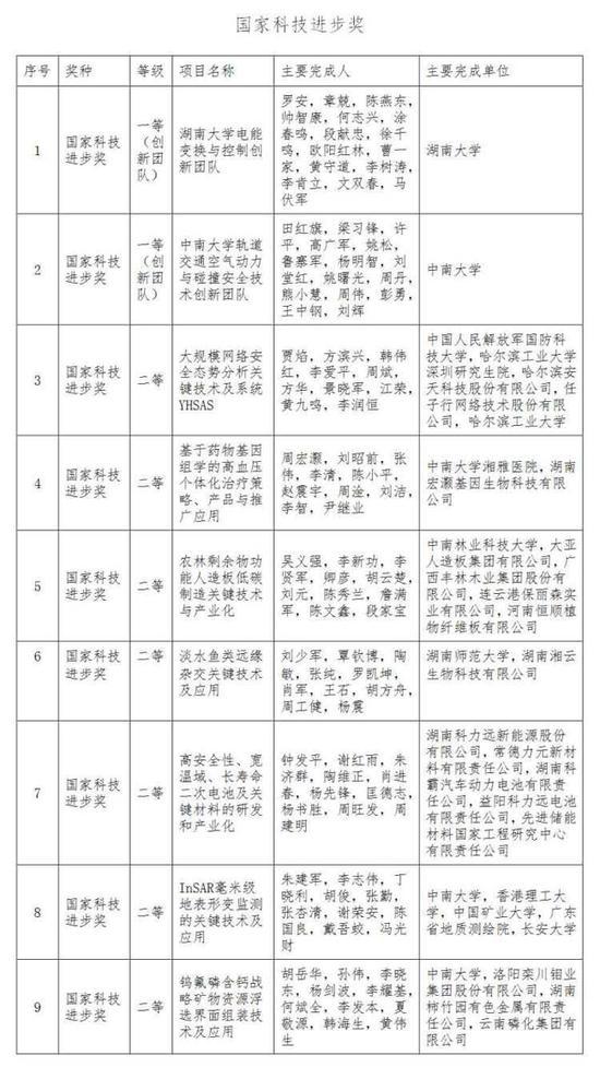 (湖南省科技厅提供资料)