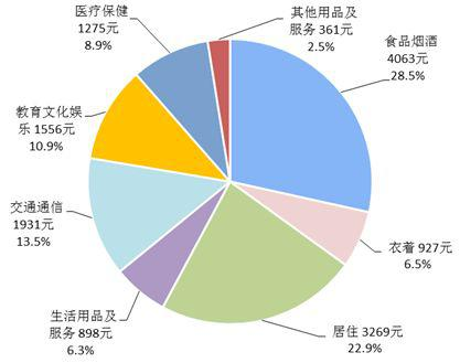 31省份最新收入和消費榜出爐 湖南第12