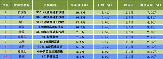 元旦假期湖南高速收费站流量排名TOP10。
