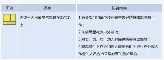 湖南28县市发高温预警局地将超37℃ 将迎强降雨