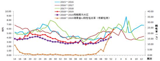 2015—2018年度湖南省哨点医院流感样病例比例(ILI%)曲线图。