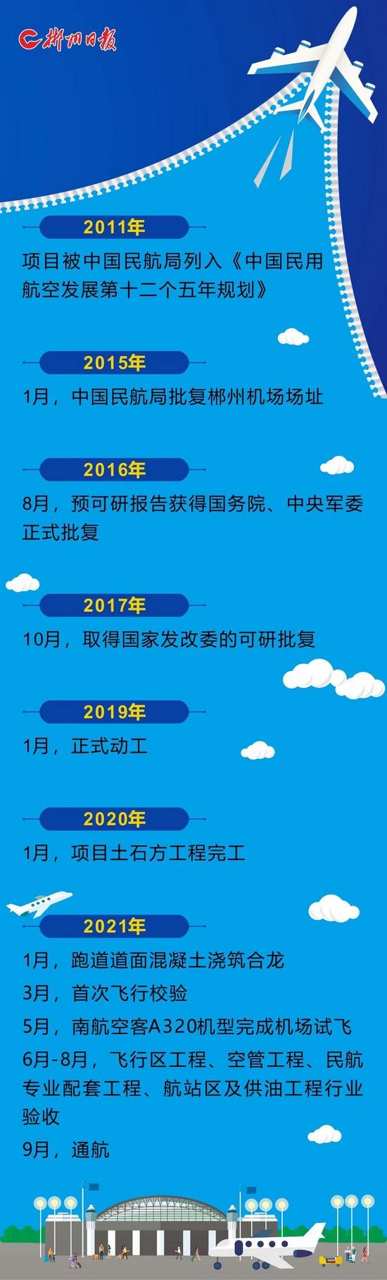 定了!郴州北湖机场9月16日正式通航!首航开通两条航线