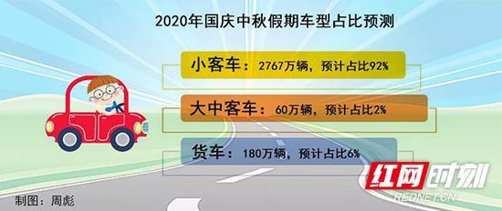 2020年国庆中秋假期车型占比预测。