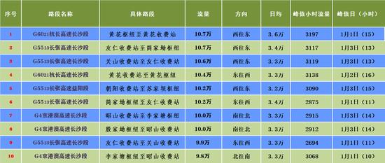 元旦假期湖南高速路网门架数据TOP10。