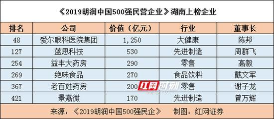 湖南6家民企上榜《2019胡润中国500强民营企业》。