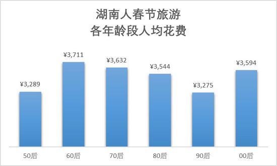 湖南人春节国内旅游地图:昆明夺人气最高城市