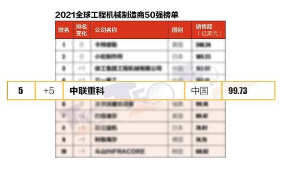 2021全球工程机械制造商50强榜单发布,中联重科位列全球前五