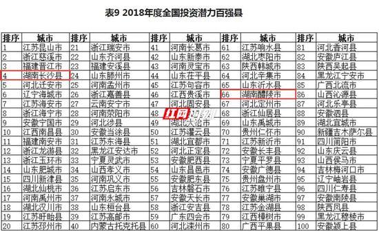 在2018年度全国投资潜力百强县中,湖南长沙县、湖南醴陵市上榜。