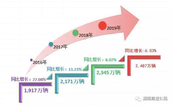 (二)2016年至2019年春节期间全省高速公路分日流量表