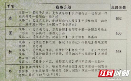 """""""行走潇湘""""旅游卡以""""春""""""""夏""""""""秋""""""""冬""""四季为主题,共有9条旅游线路。"""