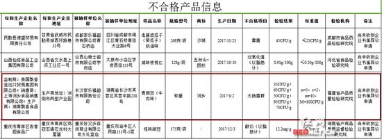 国家食品药品监督管理总局公布的不合格产品名单。