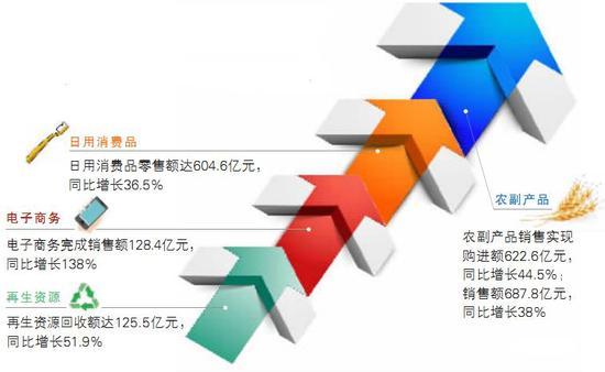 湖南供销社业绩考核居全国第四