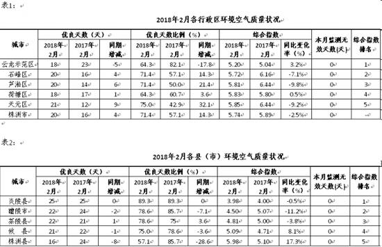 """株洲市2018年2月空气质量""""月考""""成绩单。"""
