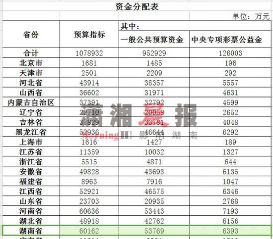 △ 2018 年中央财政医疗救助补助预算资金分配表(部分)