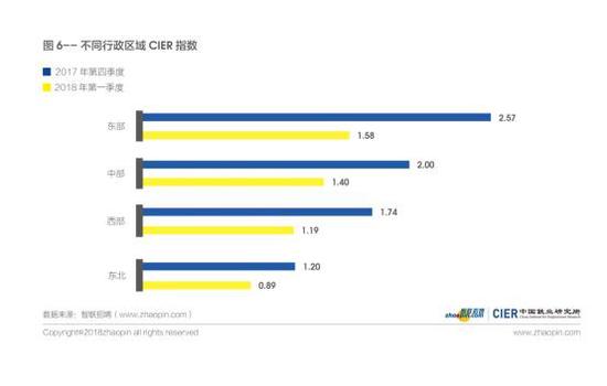 图6 不同行政区域CIER指数