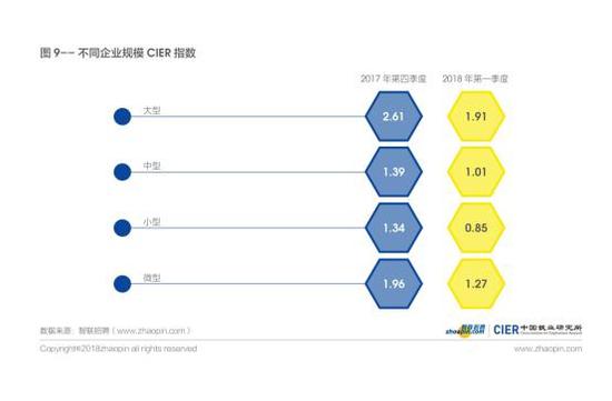 图9不同企业规模CIER指数