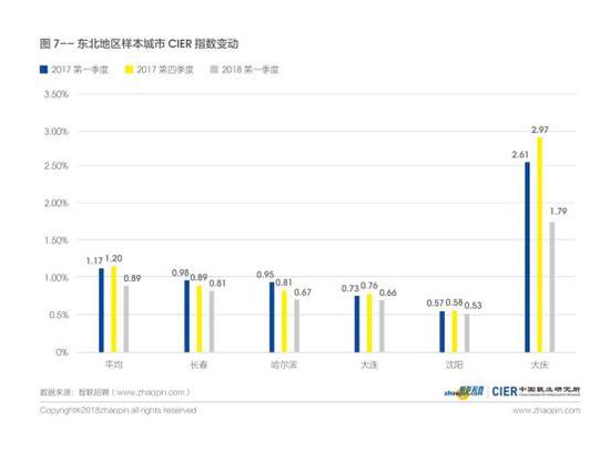 图7东北地区样本城市CIER指数变动