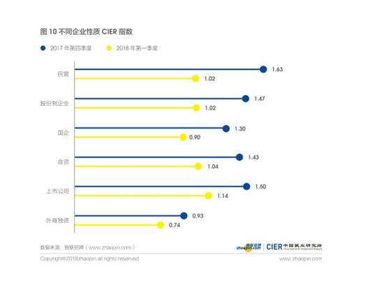 2018年一季度中国就业市场景气报告