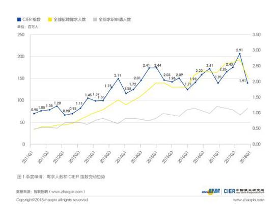 图1 季度申请、需求人数和CIER指数变动趋势