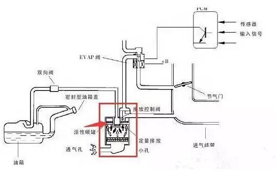2、损坏碳罐   碳罐作为吸收油箱内汽油蒸汽,减少汽油蒸汽排放的装置。但汽油加满后就容易溅到到碳罐里,导致碳罐中的活性炭浸油失效,从而导致碳罐报废。另外,油加得太满,就是导致汽油从油箱通气孔溢出,不仅容易造成浪费,一旦遇见火星,就不再是浪费了。    3、汽车无法启动   汽油加得太满,使油箱内产生负压,因此供油不足或供不上油。总的来说,油箱加得太满,可能出现两种情况:一,在高速行驶时,由于供油不足,容易出现一蹿一蹿的动作;二,加满油后因供不上油,发动机打不着火,车子无法启动。