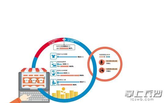 2015湖南电子商务报告出炉 交易额达4315.4亿元