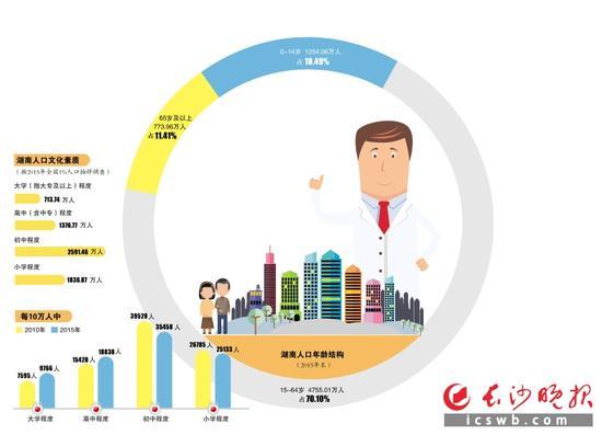 湖南城镇化率达50.89% 全省城镇人口3451.88万