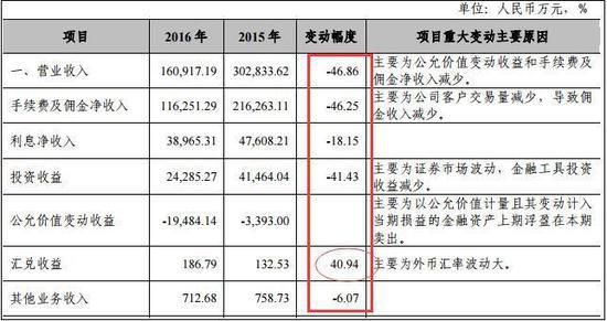湘财证券2016年营收项目结合及变募化 图片到来源:中国网