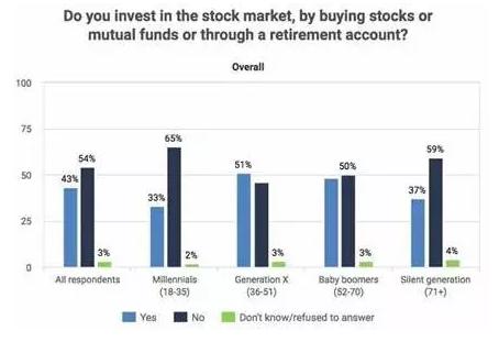 Bankrate投资者调查:超过50%受访者未持有股票