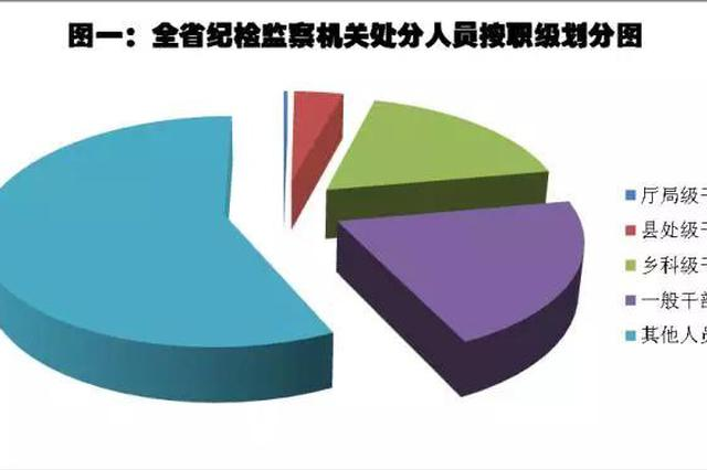 23名厅局级干部被处分!湖南上半年反腐成绩单出炉