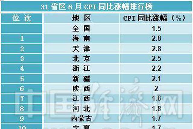31省区6月CPI涨幅排行榜出炉 湖南排名第18位