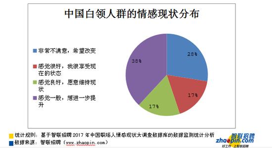 智联招聘2017中国职场情感现状大调查