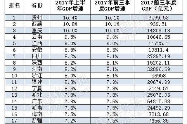 前三季度湖南GDP总额排名第9位 增速跑赢全国