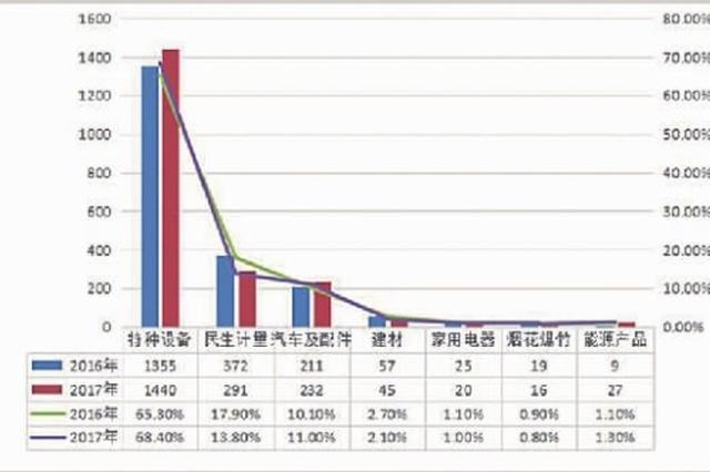 湖南2017年电梯投诉案1440起 连续三年居榜首