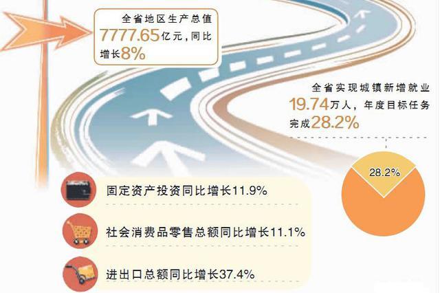 经济运行实现良好开局 湖南一季度GDP增长8%