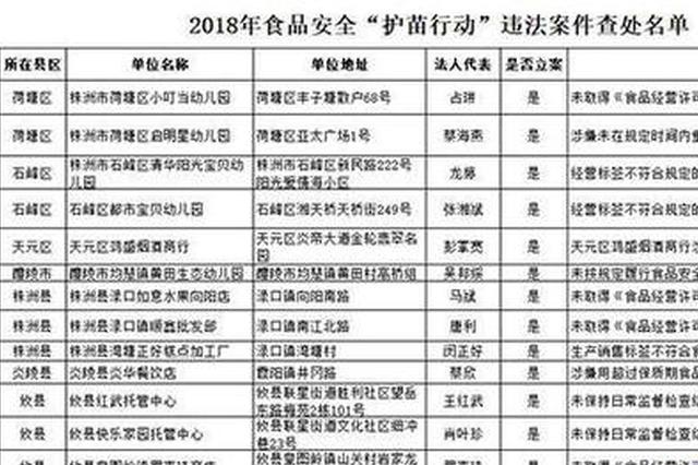株洲护苗行动出成效 17家单位食品安全违法被查处
