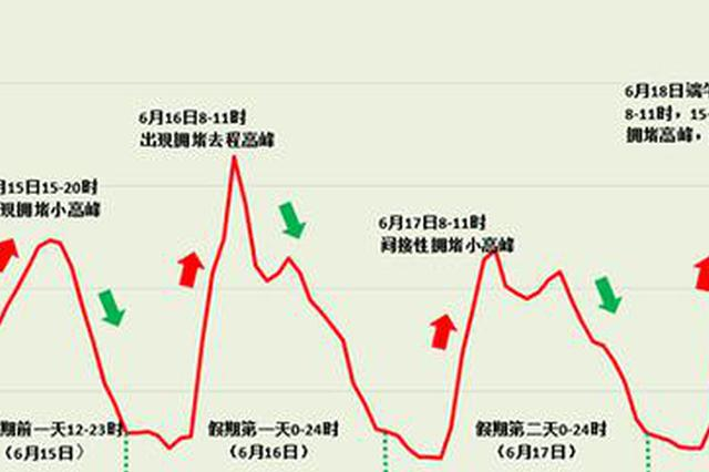 湖南:端午节走高速不免费 15日下午迎首波出行高峰