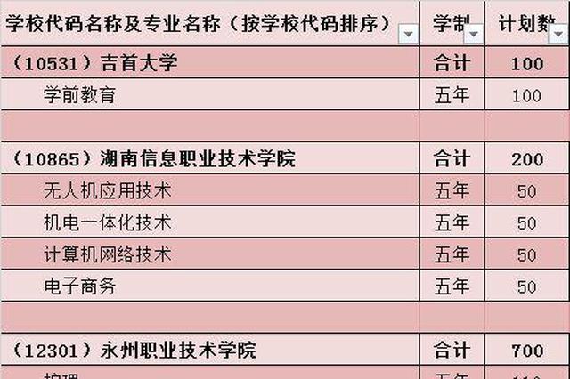 湖南2018五年制高职教育招生计划公布(附详情表格)