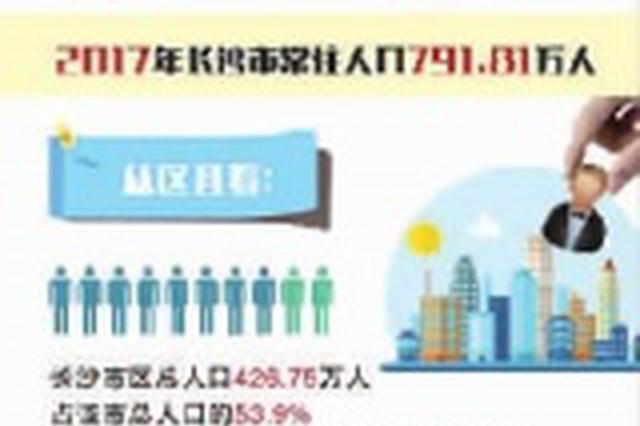 长沙市区总人口426.75万 占全市总人口的53.9%