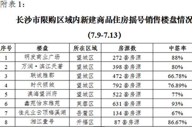 上周长沙限购区域内8楼盘摇号开盘 中签率均超66.7%
