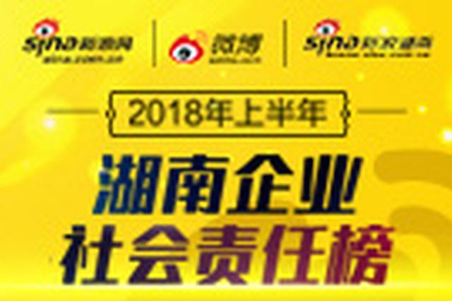 """""""湖南企业社会责任榜""""2018上半年度网络投票启动"""