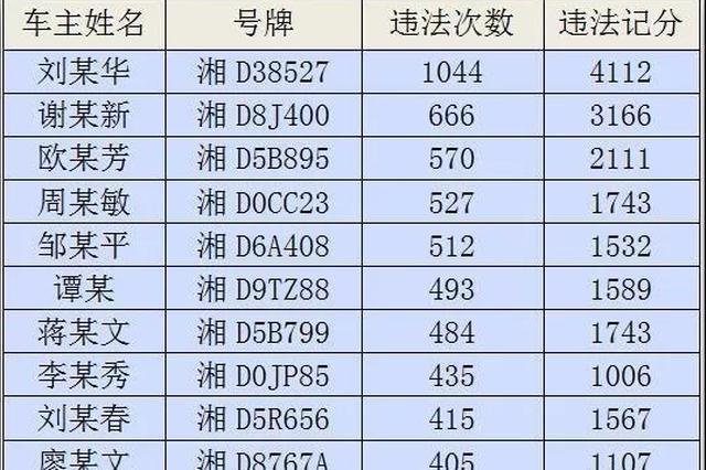 """湖南曝光""""违法王""""车辆:违法记录1044次扣4112分"""