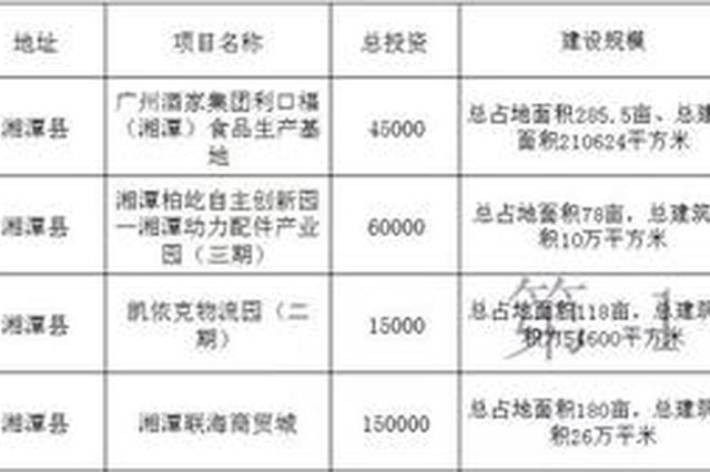河西客运总站、汽车城… 湘潭50个重大项目落地开工