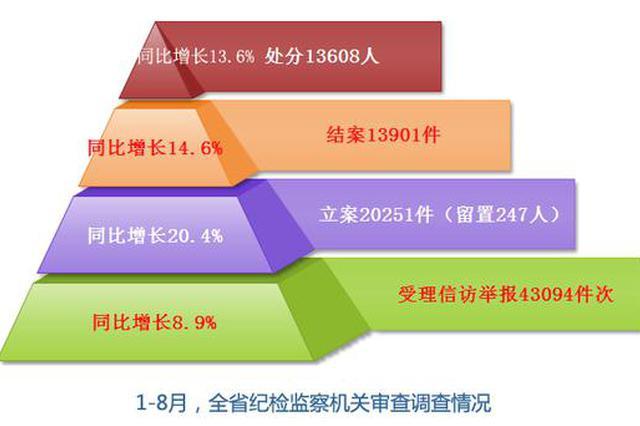 1-8月湖南共立案20251件处分13608人 其中厅干62人